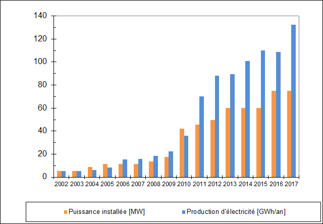 Évolution de la Production d'électricité [GWh/an] production éolienne totale en Suisse 2002-2017